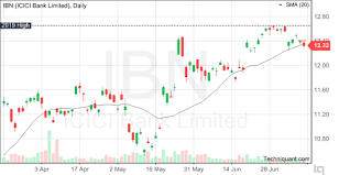 Icici Bank Candlestick Chart Techniquant Icici Bank Limited Ibn Technical Analysis