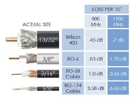 50 Ohm Cable Loss Chart All About Cables Wilson 400 Rg6 Rg11 Rg174 And Rg58