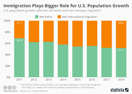 Chart Immigration Plays Bigger Role For U S Population