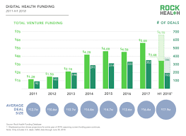 2018 Midyear Yet Another Health In Funding Vu Déjà Review Digital xFdrgwxR