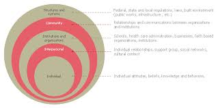 Stacked Venn Diagram Venn Diagram Examples For Problem Solving Environmental Social