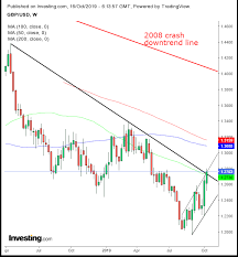 Chart Of The Day Possible Brexit Deal Places Pound At Trend