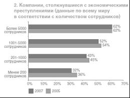 Реферат Экономические преступления ru Бизнесу 67% российских компаний пострадавших от мошеннических действий был нанесён также и побочный ущерб Наиболее серьёзным побочным ущербом