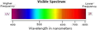 Visual Spectrum Chart Uv Visible Spectroscopy