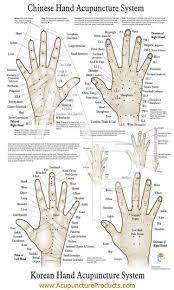 Hand Reflexology Chart Acupuncture Pressure Points