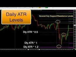 Sierra Chart Daily Atr Levels Indicator