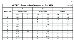 Metric Washer Sizes Chart Rubber Washer Size Chart Digdayapulsa Co