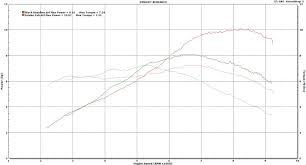 Honda Grom Sprocket Chart Drowsports Carbon Fiber Air Intake System
