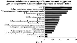 Коррупция в России классификация и динамика График обобщенного индикатора уровня бытовой коррупции