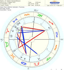 Birth Chart Natal Chart Blog D O L