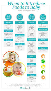 Starting Baby On Solids Chart Introducing Solids A Month By Month Schedule Free
