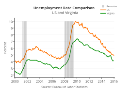 Unemployment Rate Comparison Us And Virginia Overlaid Bar