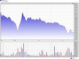 Pin On Penny Stocks