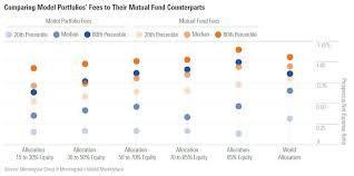 Morningstar Asset Allocation Chart A Closer Look At The Morningstar Model Portfolios Universe