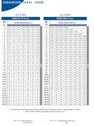 Speed Conversion Chart Rpm Speed Conversion Chart Victory Hardware Co