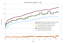 Baby Average Length Chart Pediatric Kidney Size Normal Range And Renal Length
