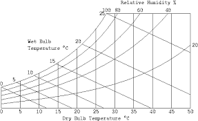 60 Valid Psychrometric Chart Absolute Humidity
