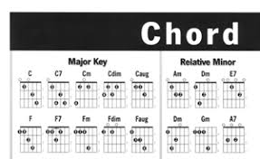 Left Hand Guitar Chord Chart Chart - Mel Bay Publications, Inc ...