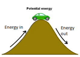 Learn Work Power And Energy Meaning Concepts Formulas