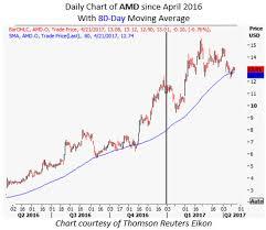 100 Amd Stock Advanced Micro Devices Inc Nasdaq Amd