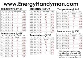Humidity Temperature Relationship Chart Mold Chart For Temperature And Humidity Monitors Stetten