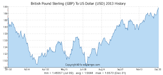 Euro To Dollar 2013 Chart British Pound Sterling Gbp To Us Dollar Usd History