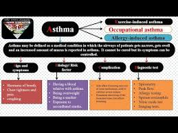 Asthma Pathophysiology Flow Chart Asthma Pathophysiology Etiology Sign Symptoms Complication Treatment In Hindi
