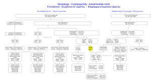 Greek Blood Kinship Research Greek Genealogy Research In Greece
