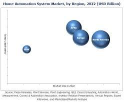 home automation system market by 2022 marketsandmarkets