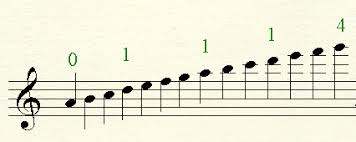 Fingering For Playing Three Octave Scales On The Violin