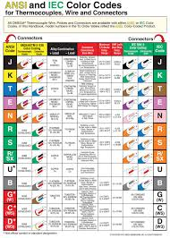 Thermocouple Color Chart Omega Thermocouple Chart Bedowntowndaytona Com