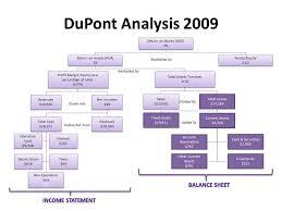 Dupont Analysis Google Search Dupont Analysis Financial