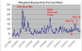 Long Term Weighted Put Call Ratio Chart Option Strategist