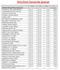 Street Drug Prices Chart Pharma And Arbitrary Drug Prices Page 4 Actuarial Outpost