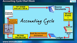 Class 11 Accountancy Accounting Cycle Chart Book Video