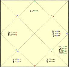 Rihanna Natal Chart Relocational Astrology How Place Of Residence Affects Life