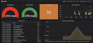 Grafana Pie Chart Query Exploring The Influxdbpublisher In Talaiot Proandroiddev