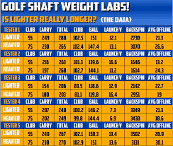 Driver Length Fitting Chart Driver Shaft Weight Does It Matter