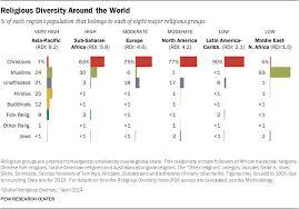 Singapore Religion Chart Religious Diversity Around The World Pew Research Center