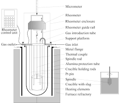 Brookfield Viscometer Spindle Conversion Chart Schematic Of Viscometer Setup Download Scientific Diagram