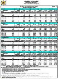 Bir Tax Chart Withholding Tax Tables In The Philippines Business Tips