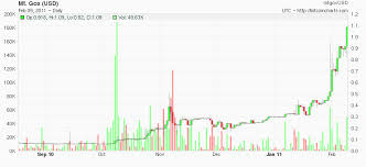 Bitcoin Fx Rate Chart Bitcoin Exchange Rate History Live Currency Charts Aud