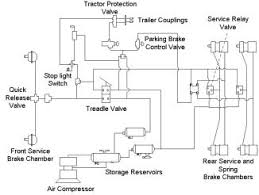 modeling the pneumatic subsystem of an s cam air brake system view