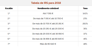Irs Tax Chart 2019 The New Irs Income Tax Brackets For 2019 In Portugal Lisbob