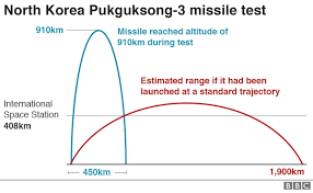 Us Submarine Classes Chart North Korea Tests Submarine Capable Missile Fired From Sea