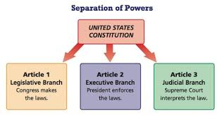 principles of the constitution mo u s history the framers were concerned that too much power might fall into the hands of a single group to avoid this problem they built the idea of separation