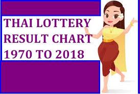 Thai Lottery Result Chart 2014 Thai Lottery Result Chart 1970 To 2018 Satta Matka