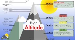 Everything You Need To Know About Altitude Sickness