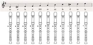 Recorder Notes Chart 60 Valid Notes On The Recorder Chart
