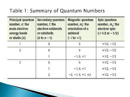 Quantum Numbers Chart Quantum Numbers Periodic Table Chart Modern Coffee Tables